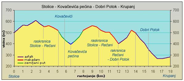 Ruta 5 Stolice Kovacevica Pecina Dobri Potok Krupanj
